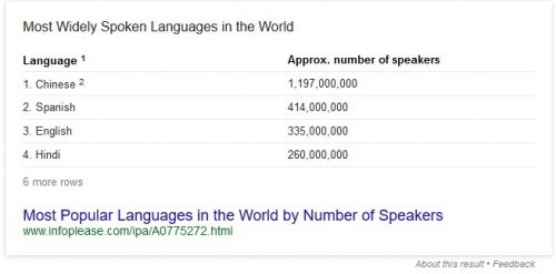 most-used-language-in-the-world